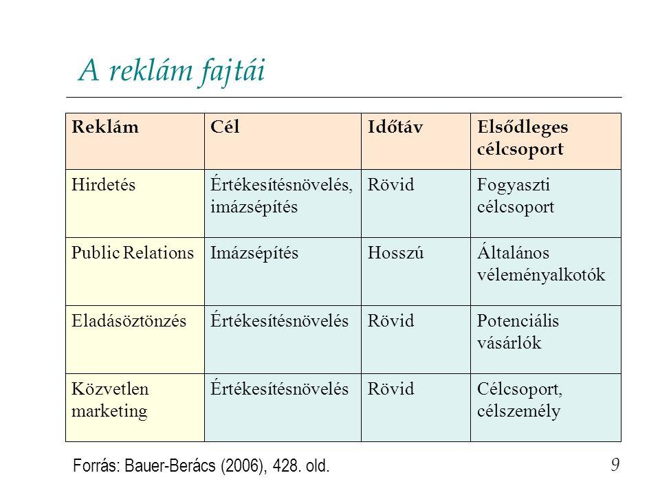 A reklám fajtái 9 Forrás: Bauer-Berács (2006), 428. old. Célcsoport, célszemély RövidÉrtékesítésnövelésKözvetlen marketing Potenciális vásárlók RövidÉ
