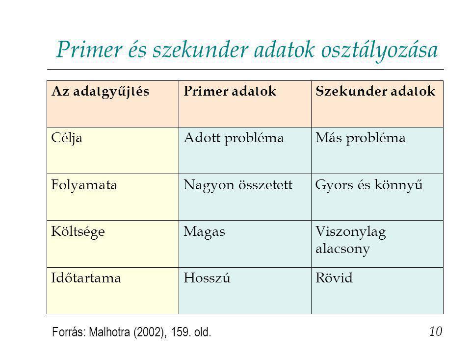 Primer és szekunder adatok osztályozása 10 RövidHosszúIdőtartama Viszonylag alacsony MagasKöltsége Gyors és könnyűNagyon összetettFolyamata Más problémaAdott problémaCélja Szekunder adatokPrimer adatokAz adatgyűjtés Forrás: Malhotra (2002), 159.
