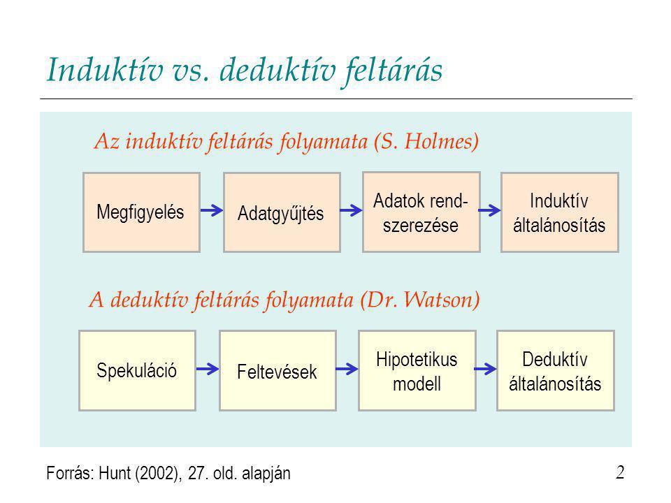Induktív vs. deduktív feltárás 2 Induktív általánosítás Megfigyelés Adatgyűjtés Adatok rend- szerezése Deduktív általánosítás Spekuláció Feltevések Hi