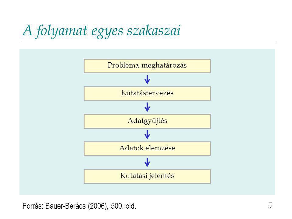 A folyamat egyes szakaszai 5 Probléma-meghatározásKutatástervezésAdatgyűjtésAdatok elemzéseKutatási jelentés Forrás: Bauer-Berács (2006), 500.