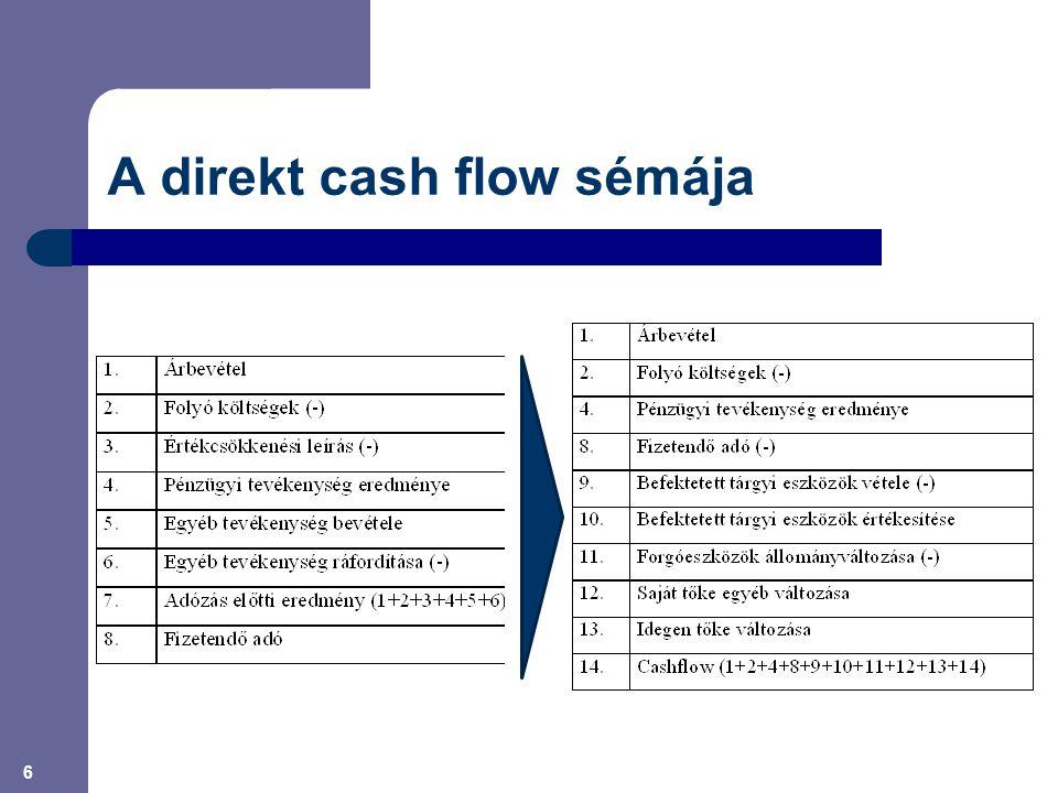 6 A direkt cash flow sémája