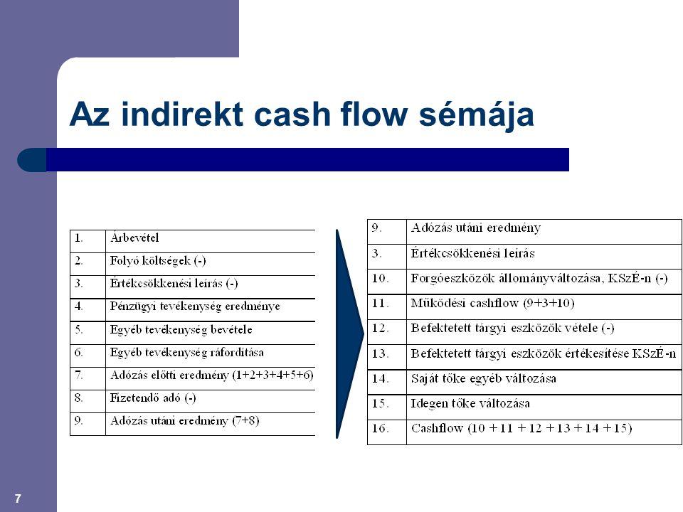 Az indirekt cash flow sémája 7