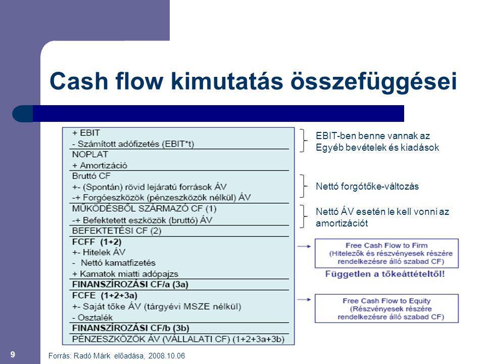 9 Cash flow kimutatás összefüggései Forrás: Radó Márk előadása, 2008.10.06 Nettó forgótőke-változás Nettó ÁV esetén le kell vonni az amortizációt EBIT-ben benne vannak az Egyéb bevételek és kiadások