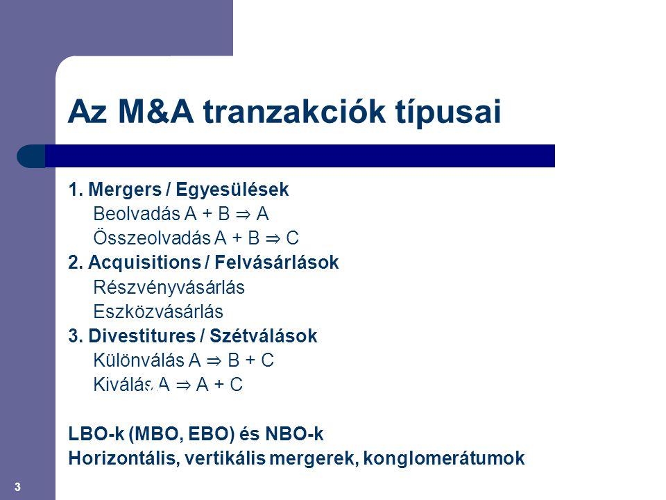 3 Az M&A tranzakciók típusai 1. Mergers / Egyesülések Beolvadás A + B ⇒ A Összeolvadás A + B ⇒ C 2. Acquisitions / Felvásárlások Részvényvásárlás Eszk