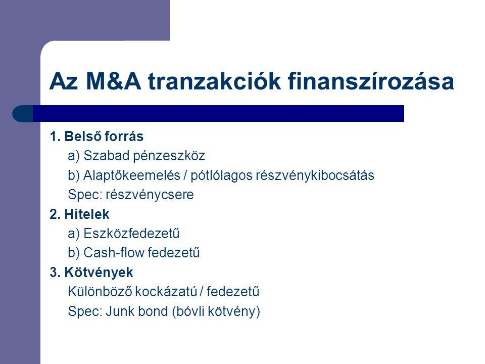 Az M&A tranzakciók finanszírozása 1. Belső forrás a) Szabad pénzeszköz b) Alaptőkeemelés / pótlólagos részvénykibocsátás Spec: részvénycsere 2. Hitele