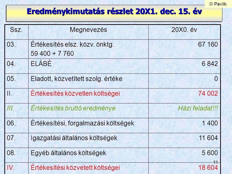 11 Eredménykimutatás részlet 20X1. dec. 15. év 1 400Értékesítési, forgalmazási költségek06. 11 604Igazgatási általános költségek07. 5 600Egyéb általán