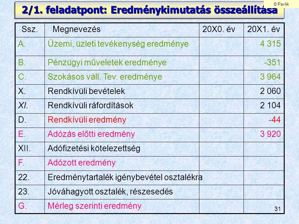 31 2/1. feladatpont: Eredménykimutatás összeállítása Adófizetési kötelezettségXII. Adózott eredményF. Eredménytartalék igénybevétel osztalékra22. -44R