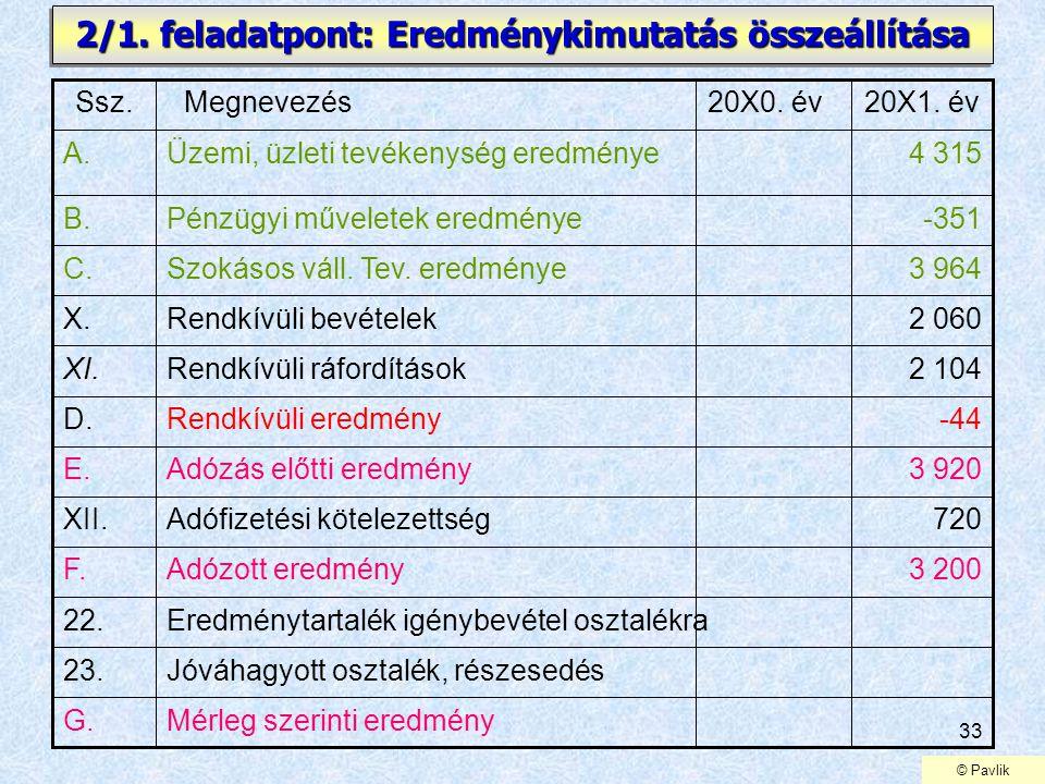 33 2/1. feladatpont: Eredménykimutatás összeállítása 720Adófizetési kötelezettségXII. 3 200Adózott eredményF. Eredménytartalék igénybevétel osztalékra
