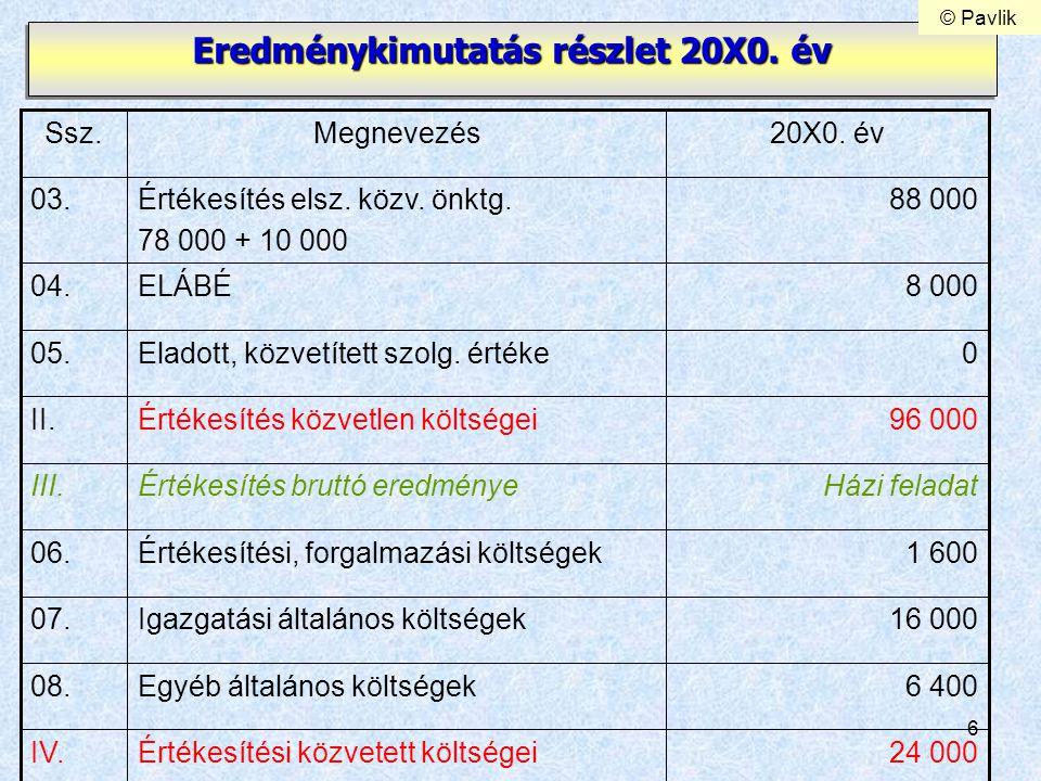 6 Eredménykimutatás részlet 20X0. év 1 600Értékesítési, forgalmazási költségek06. 16 000Igazgatási általános költségek07. 6 400Egyéb általános költség