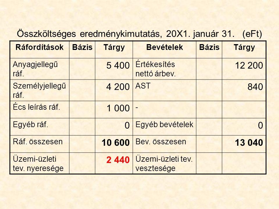 Összköltséges eredménykimutatás, 20X1. január 31. (eFt) RáfordításokBázisTárgyBevételekBázisTárgy Anyagjellegű ráf. 5 400 Értékesítés nettó árbev. 12