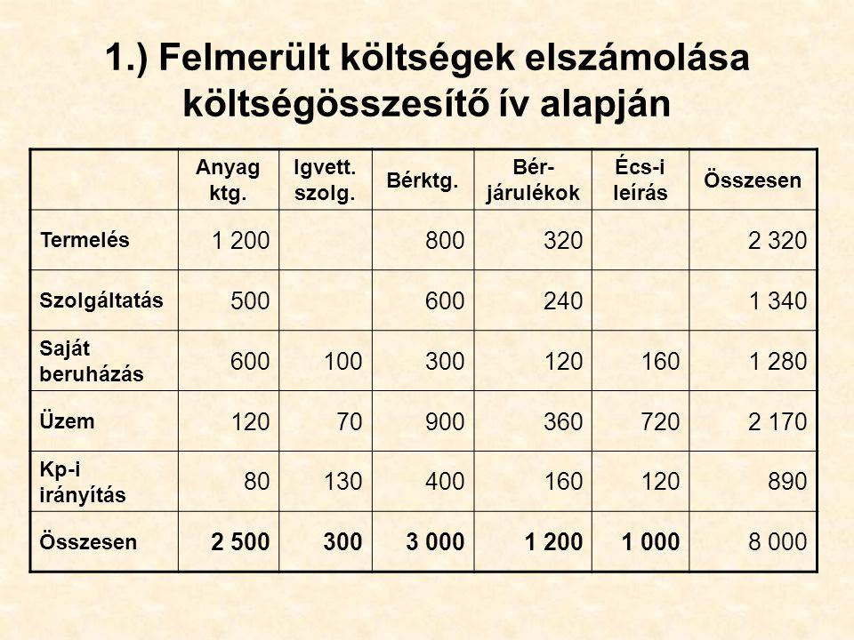 1.) Felmerült költségek elszámolása költségösszesítő ív alapján Anyag ktg. Igvett. szolg. Bérktg. Bér- járulékok Écs-i leírás Összesen Termelés 1 2008