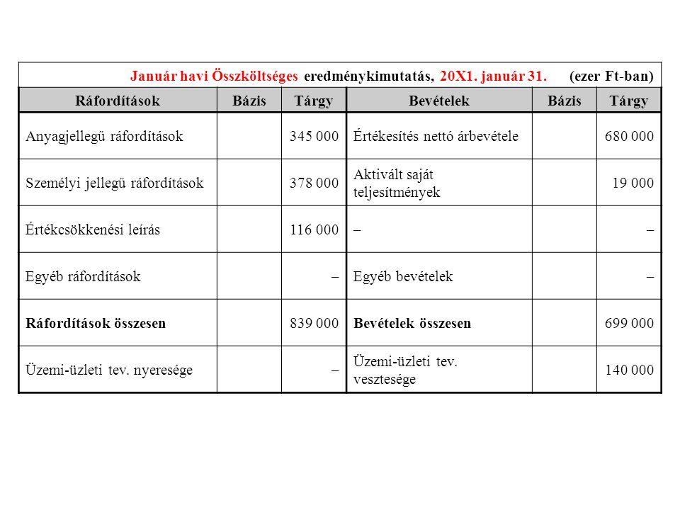 Január havi Összköltséges eredménykimutatás, 20X1. január 31. (ezer Ft-ban) RáfordításokBázisTárgyBevételekBázisTárgy Anyagjellegű ráfordításokÉrtékes