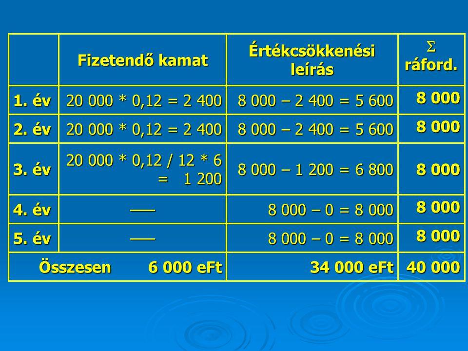 40 000 34 000 eFt Összesen 6 000 eFt 8 000 8 000 – 0 = 8 000 ––– 5. év 8 000 8 000 – 0 = 8 000 ––– 4. év 8 000 8 000 – 1 200 = 6 800 20 000 * 0,12 / 1