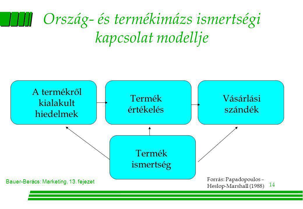 Bauer-Berács: Marketing, 13. fejezet 14 Ország- és termékimázs ismertségi kapcsolat modellje A termékről kialakult hiedelmek Termék értékelés Vásárlás