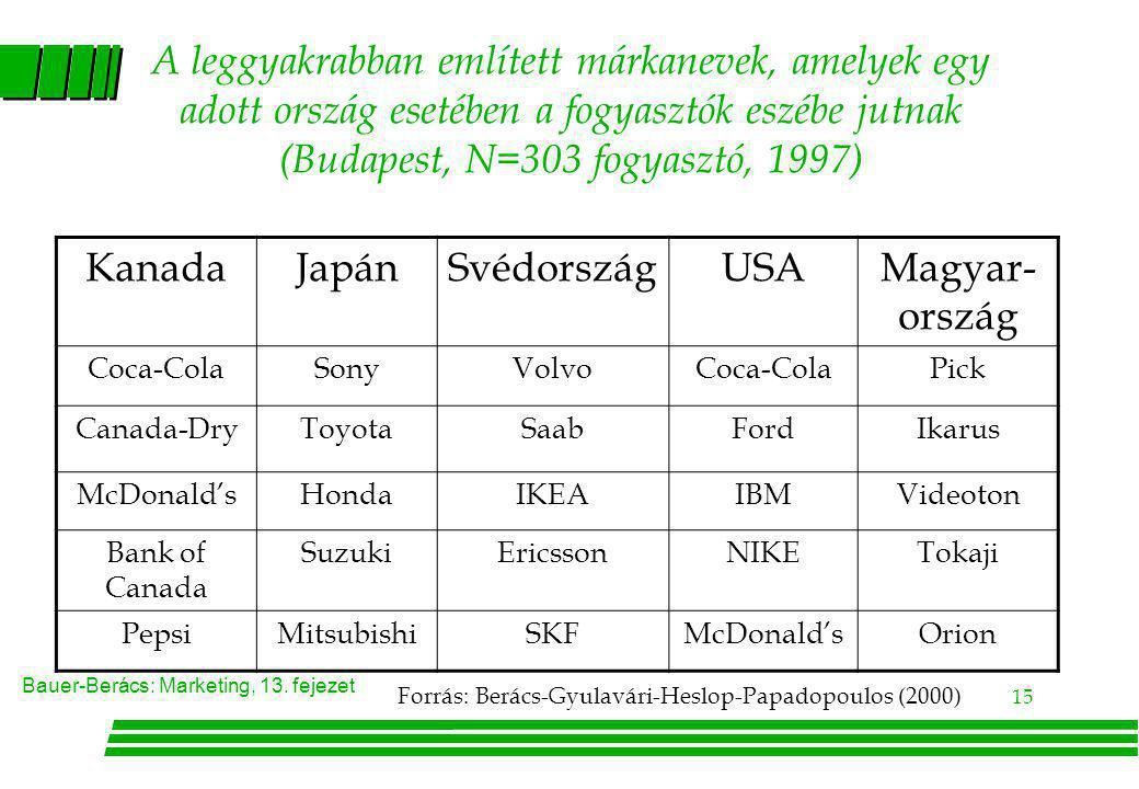 Bauer-Berács: Marketing, 13. fejezet 15 A leggyakrabban említett márkanevek, amelyek egy adott ország esetében a fogyasztók eszébe jutnak (Budapest, N