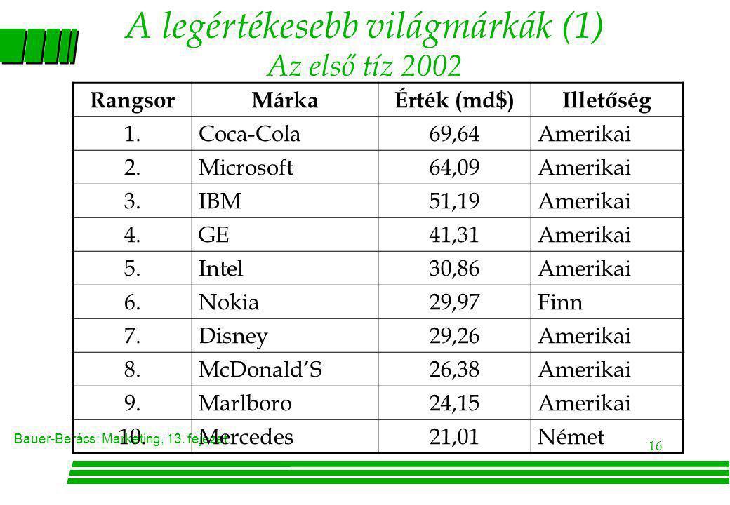Bauer-Berács: Marketing, 13. fejezet 16 A legértékesebb világmárkák (1) Az első tíz 2002 RangsorMárkaÉrték (md$)Illetőség 1.Coca-Cola69,64Amerikai 2.M
