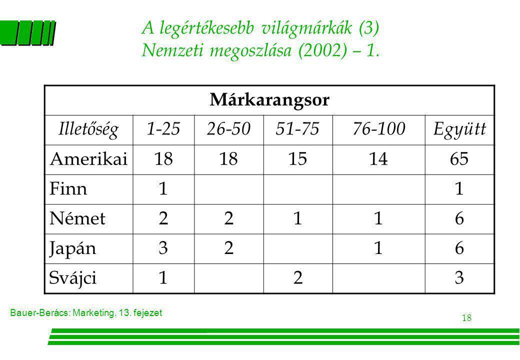 Bauer-Berács: Marketing, 13. fejezet 18 A legértékesebb világmárkák (3) Nemzeti megoszlása (2002) – 1. Márkarangsor Illetőség1-2526-5051-7576-100Együt