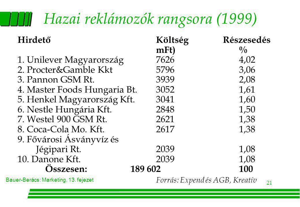 Bauer-Berács: Marketing, 13. fejezet 21 Hazai reklámozók rangsora (1999) HirdetőKöltség Részesedés mFt)% 1. Unilever Magyarország76264,02 2. Procter&G