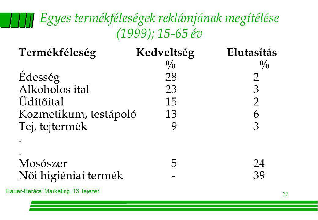 Bauer-Berács: Marketing, 13. fejezet 22 Egyes termékféleségek reklámjának megítélése (1999); 15-65 év TermékféleségKedveltség Elutasítás % Édesség282