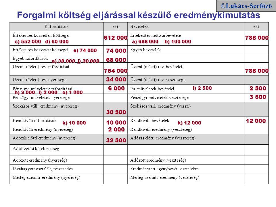 Adóalap és társasági adó Adózás előtti eredmény 32 500 Adóalap korrekciók: + Értékcsökkenési leírás100 000 + Képzett céltartalék 30 000 - Elismert értékcsökkenés- 90 000 - Kapott osztalék - 2 500 Korrekció összesen:+ 37 500 Adóalap 70 000 Társasági adó (70 000 * 0,16) 11 200 Adókedvezmény (11 200 * 0,6) 6 720 Fizetendő TAO: 4 480 ©Lukács©Lukács-Serfőző