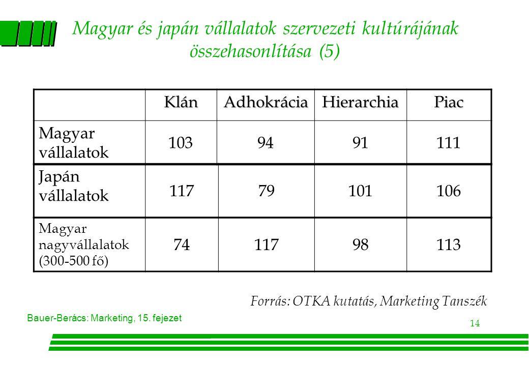 14 Bauer-Berács: Marketing, 15. fejezet Magyar és japán vállalatok szervezeti kultúrájának összehasonlítása (5) KlánAdhokráciaHierarchiaPiac Magyar vá