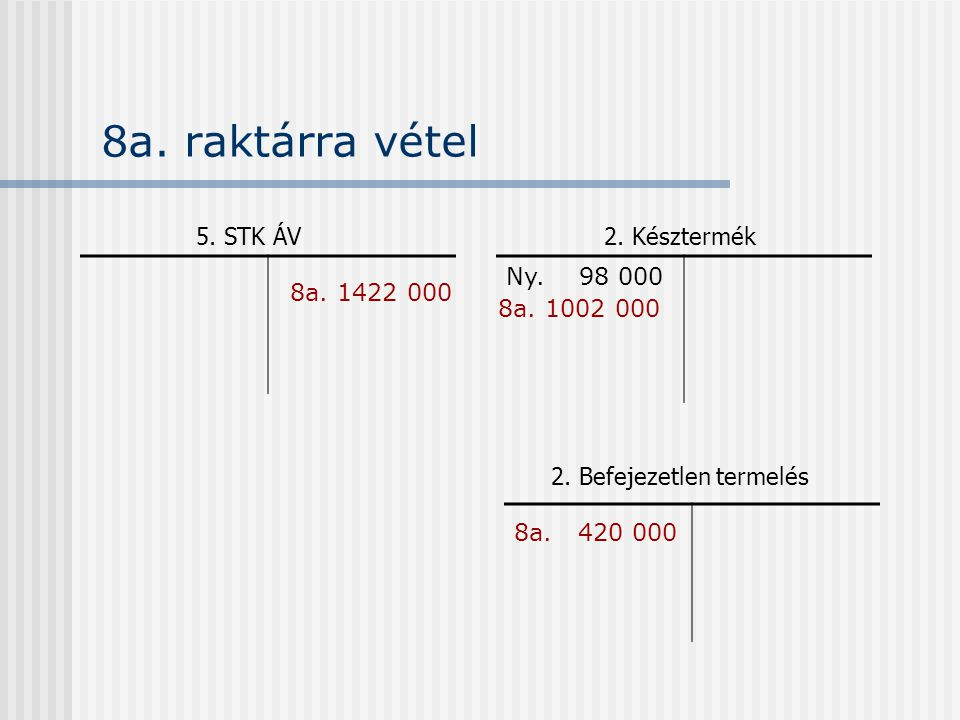 8a. raktárra vétel 5. STK ÁV 8a. 1422 000 Ny. 98 000 2.