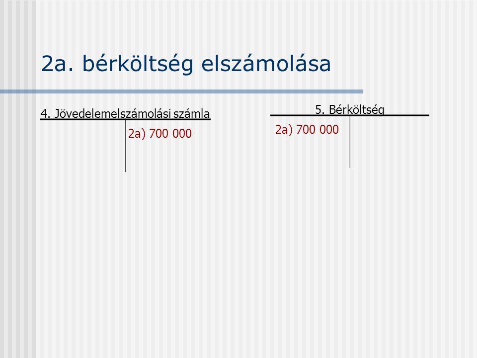 Összköltség típusú eredménykimutatás, 20X1.
