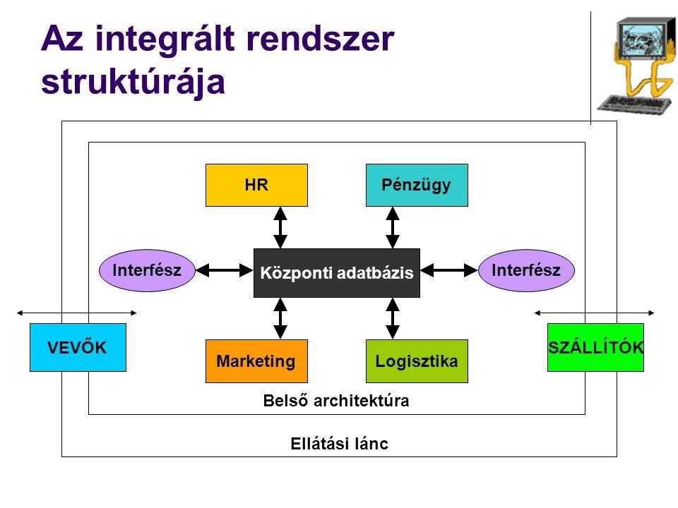 Az integrált rendszer struktúrája Ellátási lánc Belső architektúra HR Logisztika Pénzügy Marketing Központi adatbázis Interfész VEVŐKSZÁLLÍTÓK