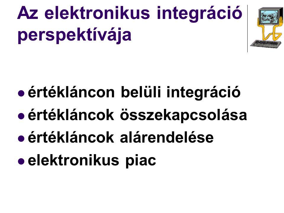 Az elektronikus integráció perspektívája értékláncon belüli integráció értékláncok összekapcsolása értékláncok alárendelése elektronikus piac