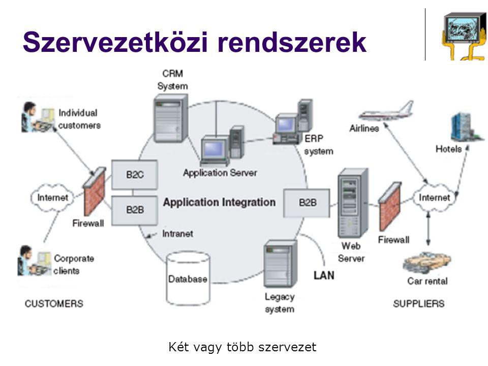 Szervezetközi rendszerek Két vagy több szervezet