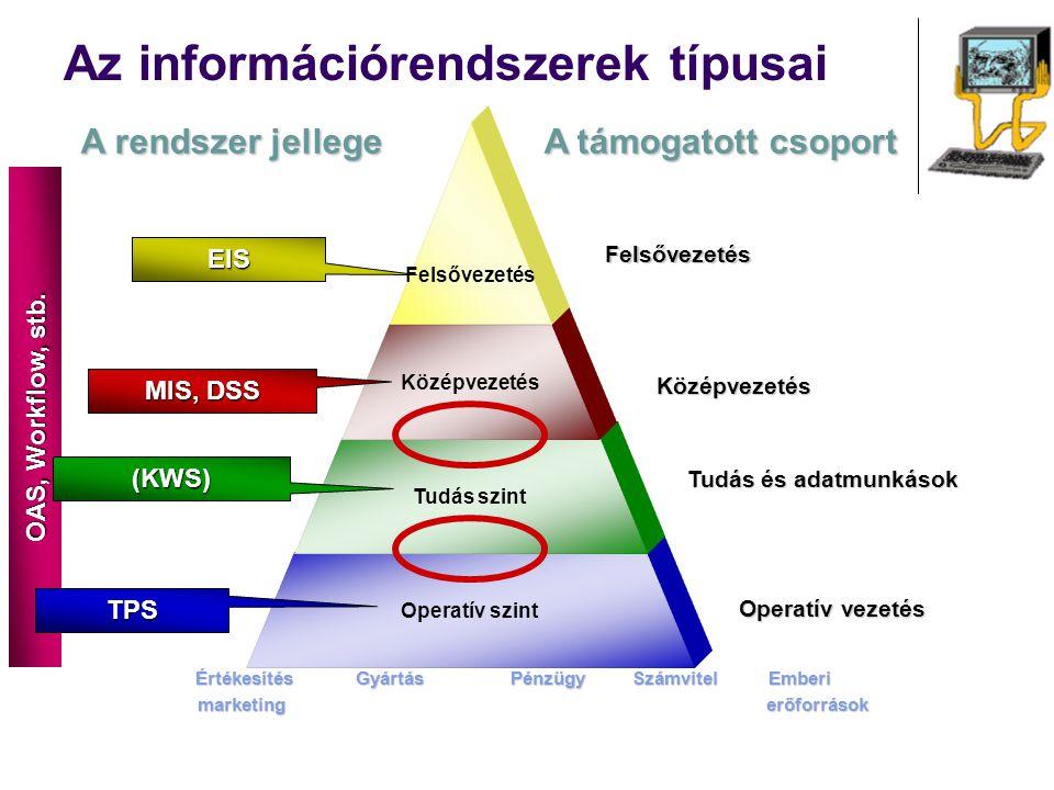 OAS, Workflow, stb. Az információrendszerek típusai Operatív szint Tudás szint Középvezetés Felsővezetés A rendszer jellege A támogatott csoport Strat