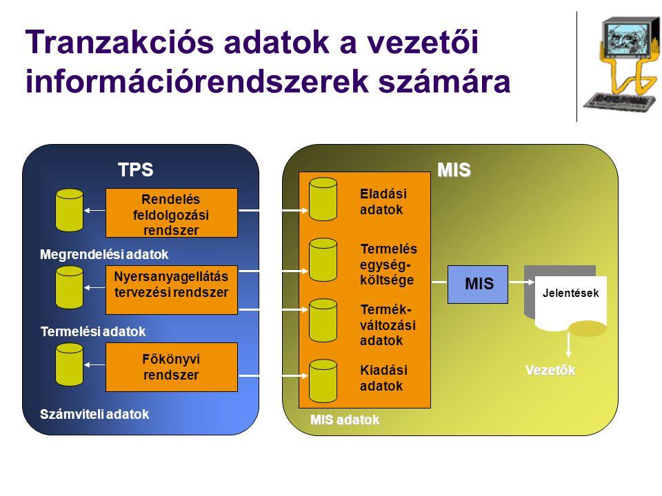 Tranzakciós adatok a vezetői információrendszerek számára MIS MIS adatok Eladási adatok Termelés egység- költsége Termék- változási adatok Kiadási ada