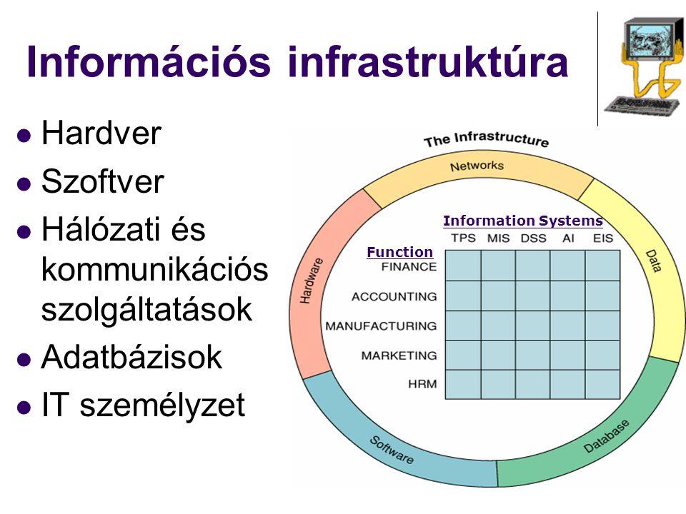 Information Systems Function Információs infrastruktúra Hardver Szoftver Hálózati és kommunikációs szolgáltatások Adatbázisok IT személyzet