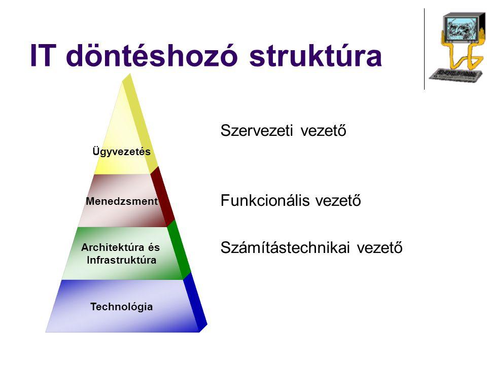 Szervezeti vezető Funkcionális vezető Számítástechnikai vezető IT döntéshozó struktúra Technológia Architektúra és Infrastruktúra Menedzsment Ügyvezet