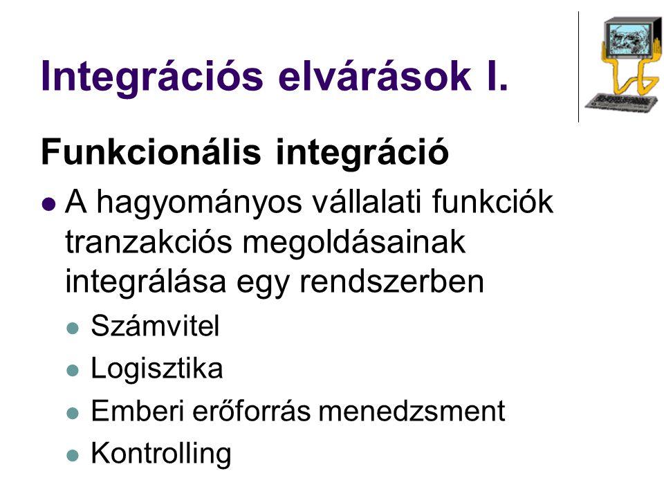 Integrációs elvárások I. Funkcionális integráció A hagyományos vállalati funkciók tranzakciós megoldásainak integrálása egy rendszerben Számvitel Logi