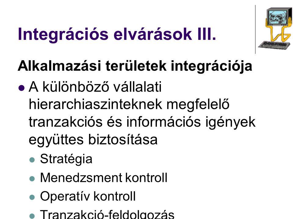 Integrációs elvárások III. Alkalmazási területek integrációja A különböző vállalati hierarchiaszinteknek megfelelő tranzakciós és információs igények