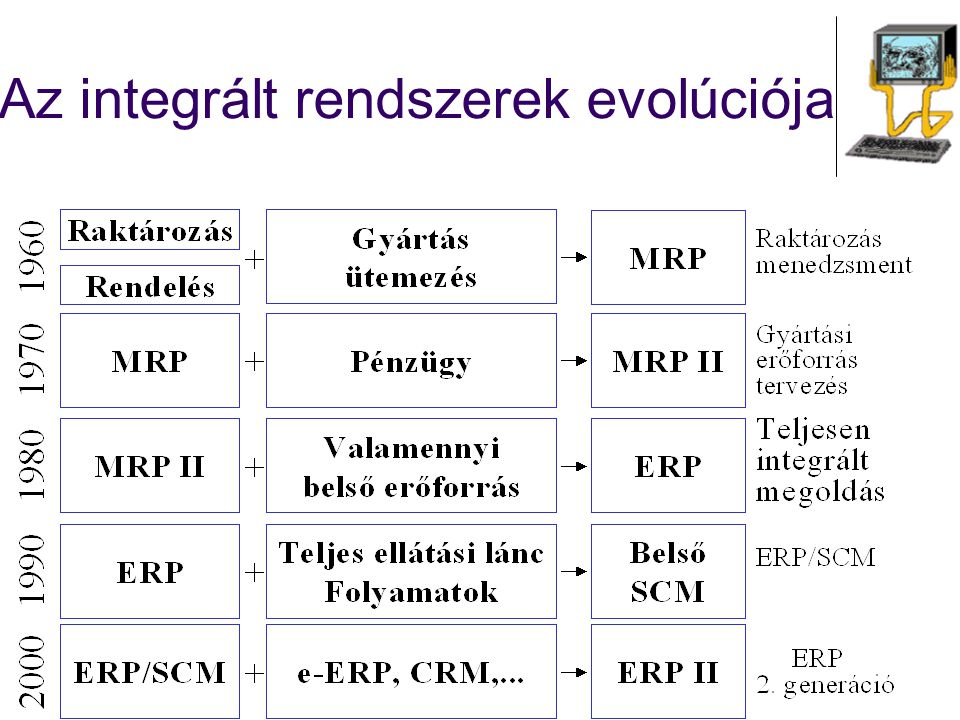 Az integrált rendszerek evolúciója