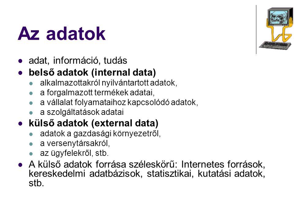Az adatok adat, információ, tudás belső adatok (internal data) alkalmazottakról nyilvántartott adatok, a forgalmazott termékek adatai, a vállalat foly