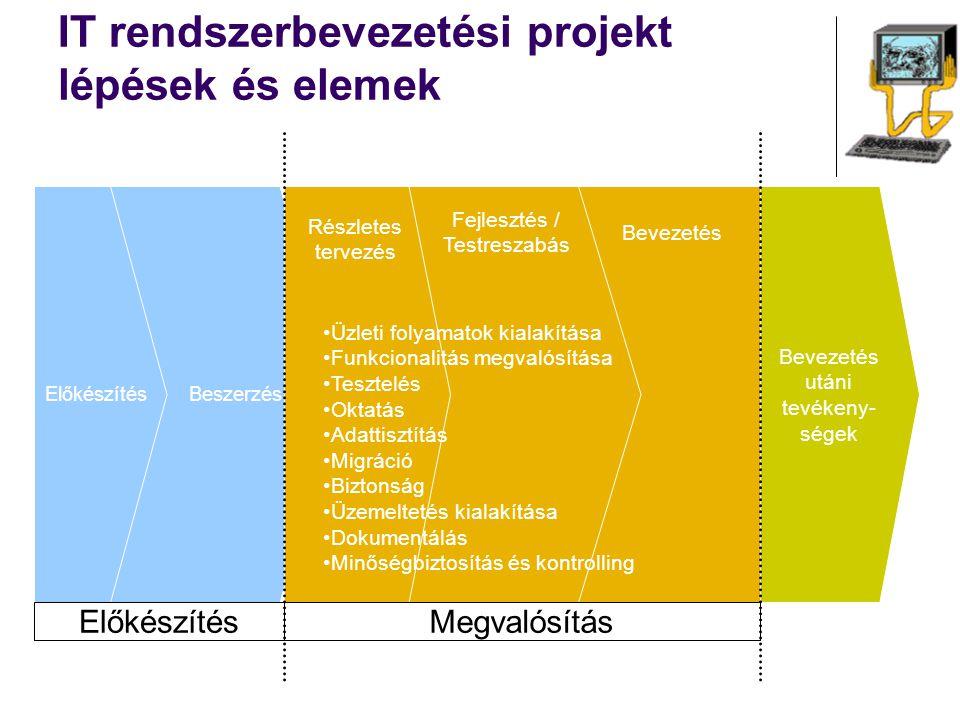 IT rendszerbevezetési projekt lépések és elemek ElőkészítésBeszerzés Bevezetés utáni tevékeny- ségek Bevezetés Fejlesztés / Testreszabás Részletes ter