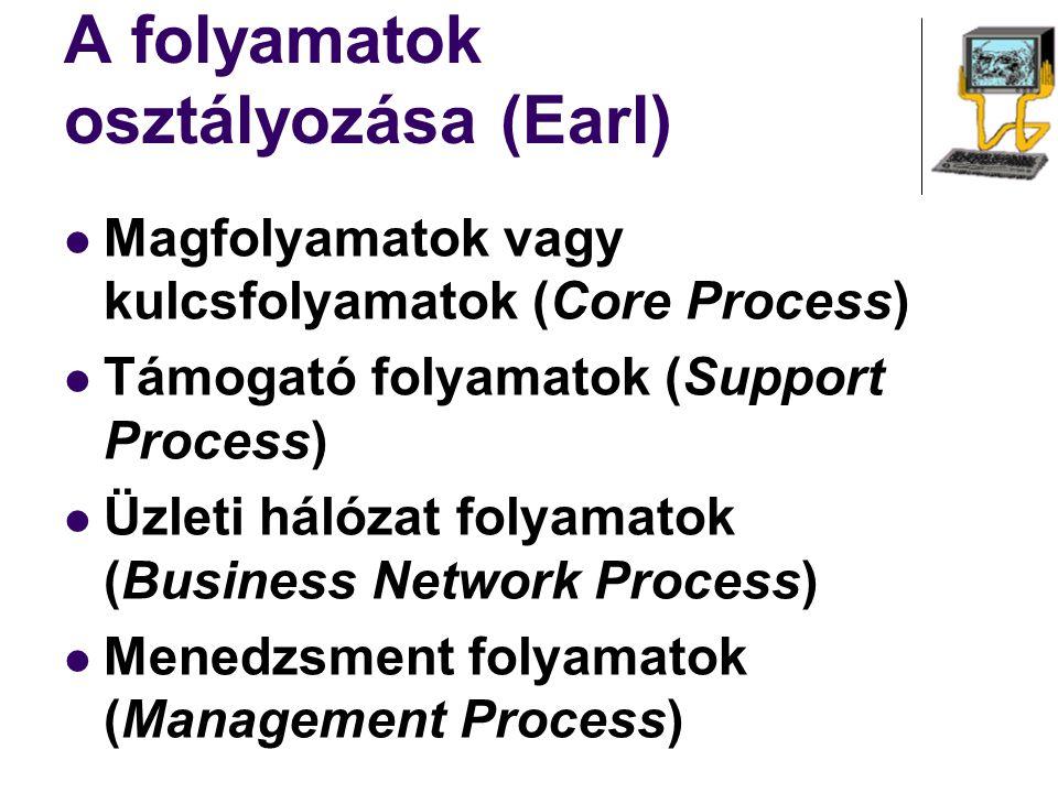 A folyamatok osztályozása (Earl) Magfolyamatok vagy kulcsfolyamatok (Core Process) Támogató folyamatok (Support Process) Üzleti hálózat folyamatok (Bu
