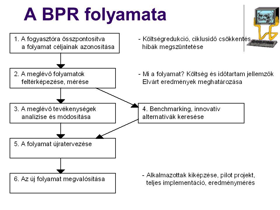 A BPR folyamata