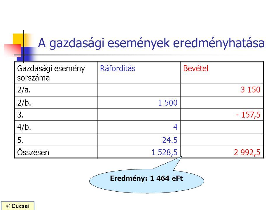 A gazdasági események eredményhatása Gazdasági esemény sorszáma RáfordításBevétel 2/a.3 150 2/b.1 500 3.- 157,5 4/b.4 5.24.5 Összesen1 528,52 992,5 Er