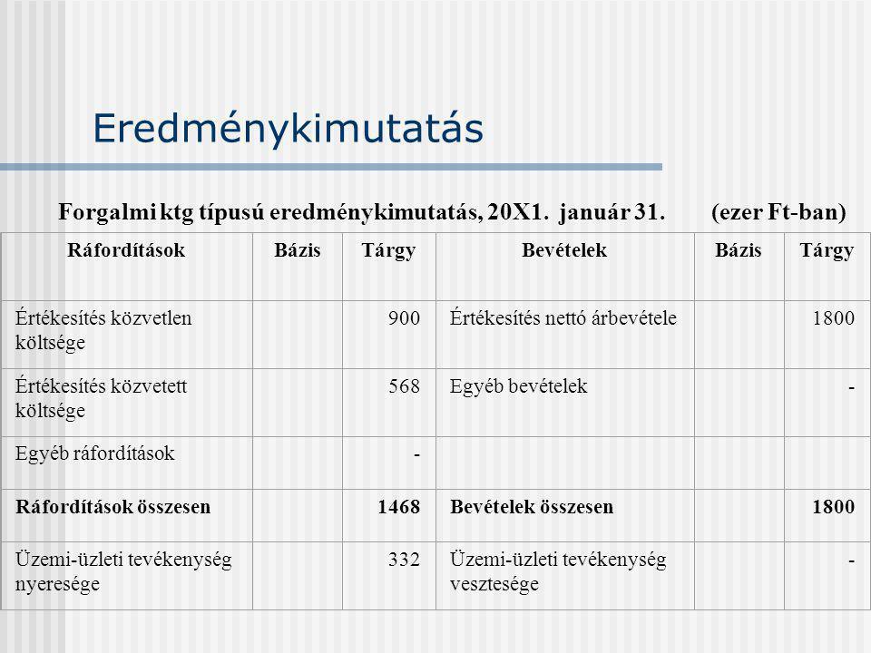 Eredménykimutatás Forgalmi ktg típusú eredménykimutatás, 20X1.