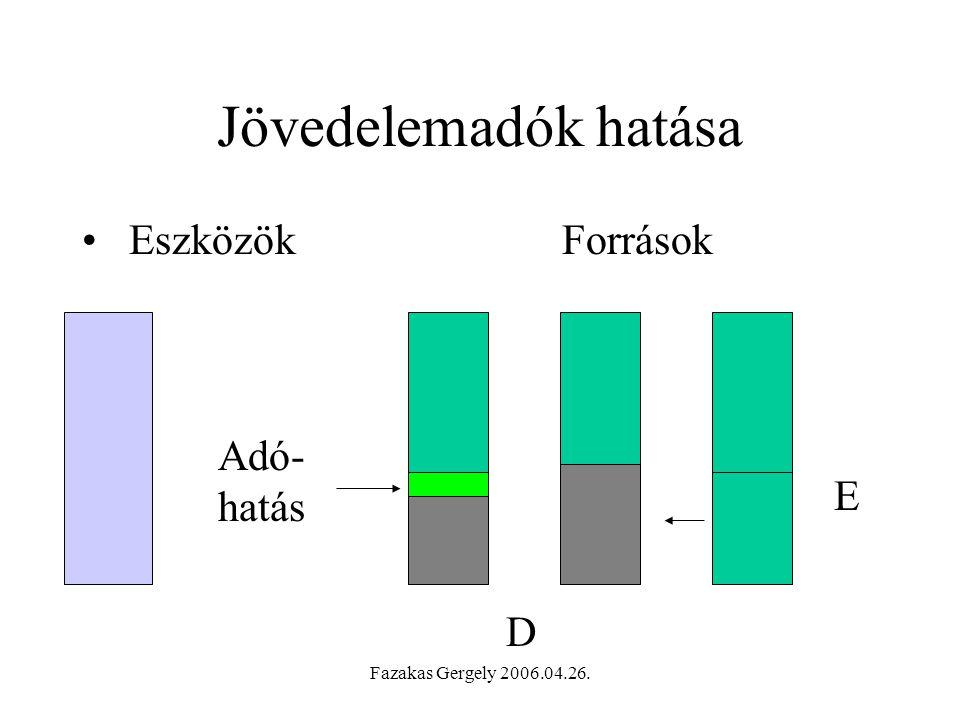 Fazakas Gergely 2006.04.26. Jövedelemadók hatása EszközökForrások E D Adó- hatás