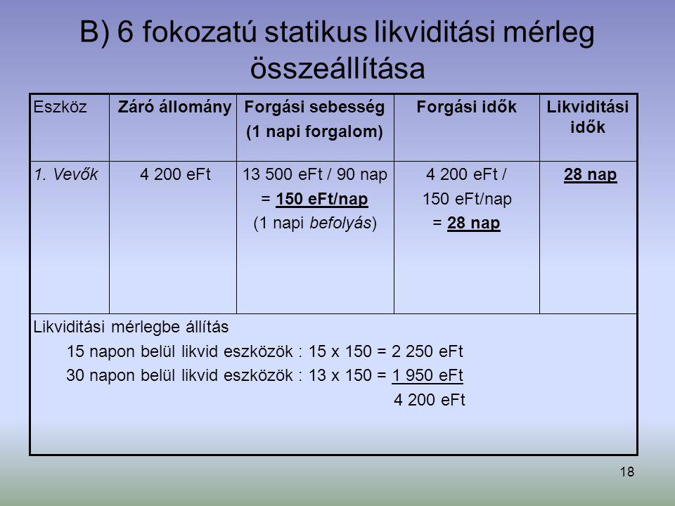 18 B) 6 fokozatú statikus likviditási mérleg összeállítása Likviditási mérlegbe állítás 15 napon belül likvid eszközök : 15 x 150 = 2 250 eFt 30 napon belül likvid eszközök : 13 x 150 = 1 950 eFt 4 200 eFt 28 nap4 200 eFt / 150 eFt/nap = 28 nap 13 500 eFt / 90 nap = 150 eFt/nap (1 napi befolyás) 4 200 eFt1.