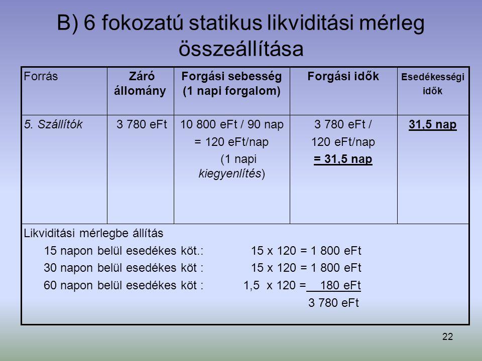 22 B) 6 fokozatú statikus likviditási mérleg összeállítása Likviditási mérlegbe állítás 15 napon belül esedékes köt.: 15 x 120 = 1 800 eFt 30 napon belül esedékes köt : 15 x 120 = 1 800 eFt 60 napon belül esedékes köt : 1,5 x 120 = 180 eFt 3 780 eFt 31,5 nap3 780 eFt / 120 eFt/nap = 31,5 nap 10 800 eFt / 90 nap = 120 eFt/nap (1 napi kiegyenlítés) 3 780 eFt5.