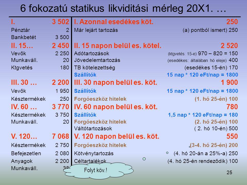 25 6 fokozatú statikus likviditási mérleg 20X1. … 15 nap * 120 eFt/nap = 1800Szállítók ( 2. hó 10-én) 500Váltótartozások 780IV. 60 napon belül es. köt
