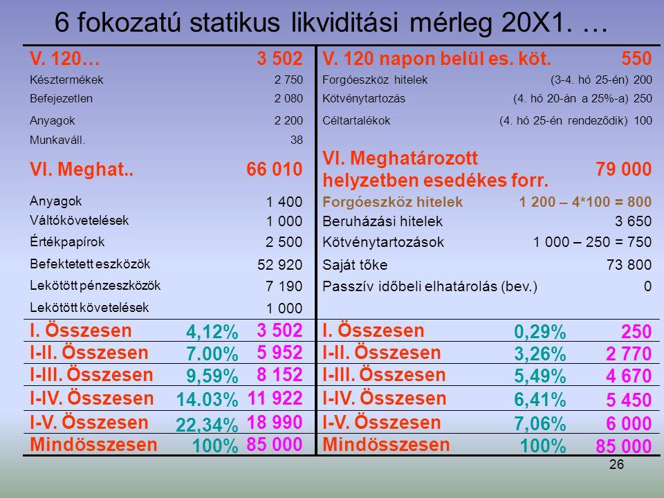 26 6 fokozatú statikus likviditási mérleg 20X1. … 3 650Beruházási hitelek1 000 Váltókövetelések 4 670 I-III. Összesen8 152I-III. Összesen 1 000 Lekötö