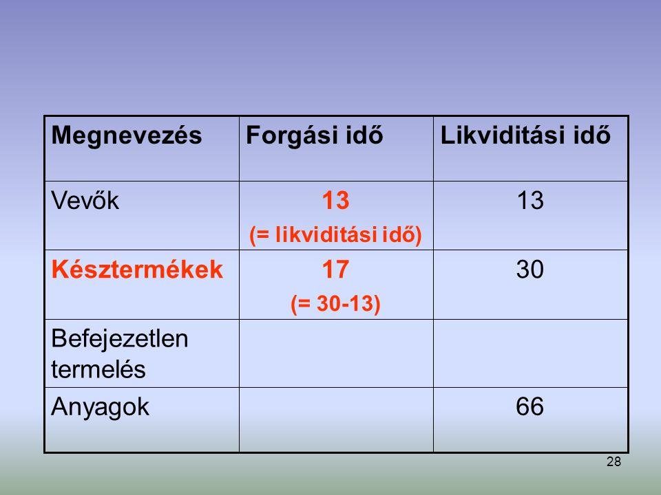 28 66Anyagok Befejezetlen termelés 3017 (= 30-13) Késztermékek 13 (= likviditási idő) Vevők Likviditási időForgási időMegnevezés