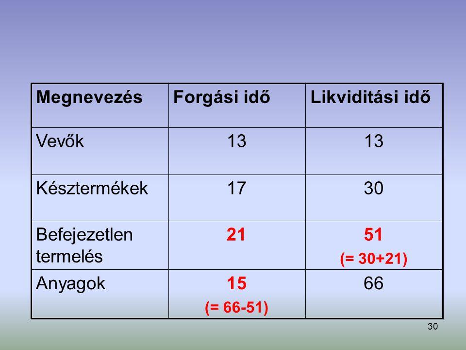 30 6615 (= 66-51) Anyagok 51 (= 30+21) 21Befejezetlen termelés 3017Késztermékek 13 Vevők Likviditási időForgási időMegnevezés